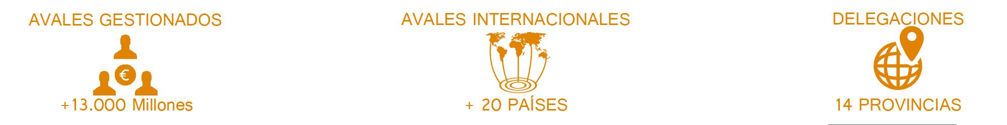 Avales internacionales